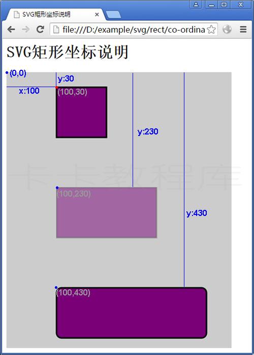 SVG矩形坐标说明实例
